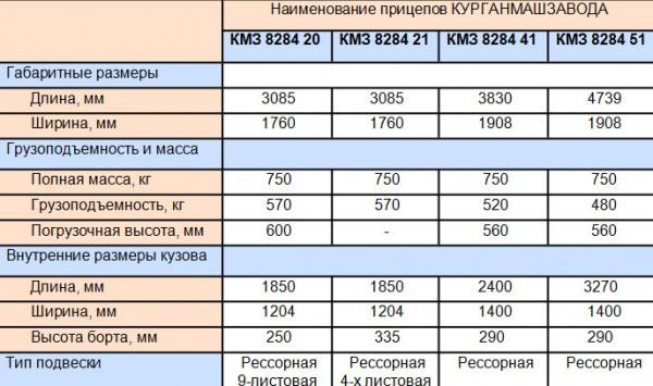 Сводная таблица прицепов КМЗ